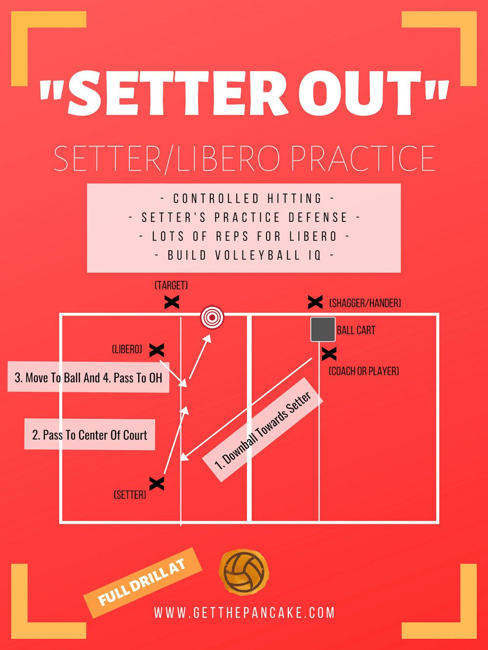 Setter Out A Drill For Setter Libero Practice Volleyball Drills Volleyball Workouts Volleyball Practice