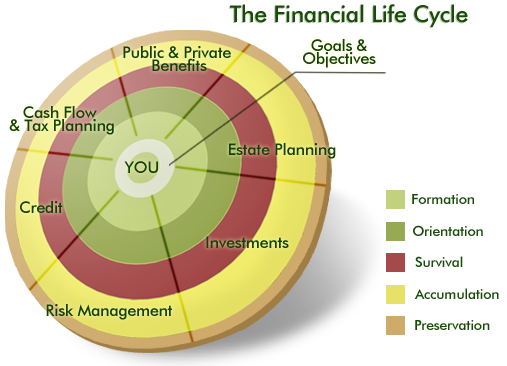 Image result for financial cycle