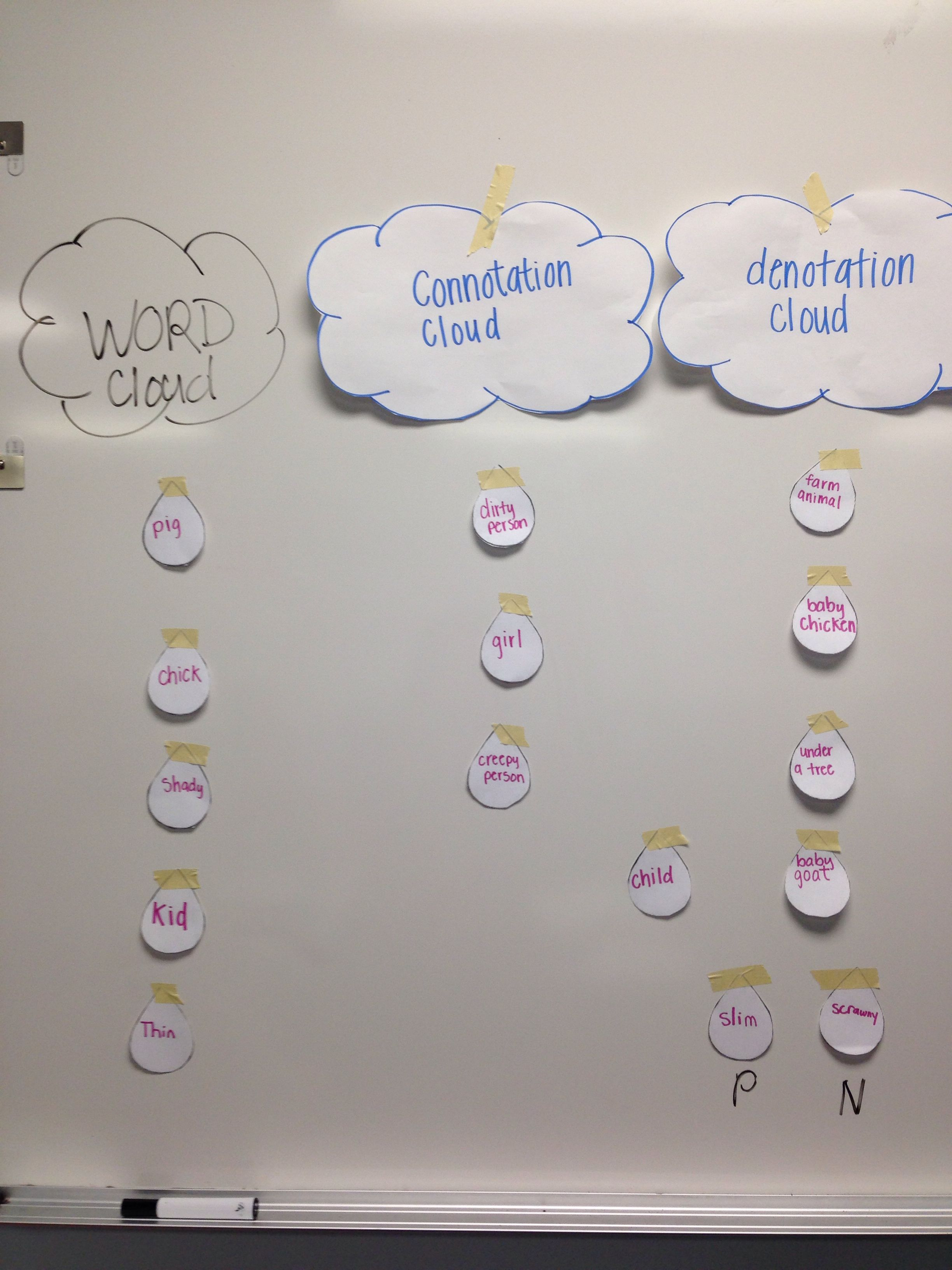 Connotation and Denotation clouds! Great activity for ELL's to practi…    Middle school language arts classroom [ 3264 x 2448 Pixel ]