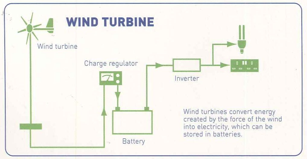 wind turbine diagram how it works wind image many wind turbines can be tall as a 20 story building and have 60 on wind