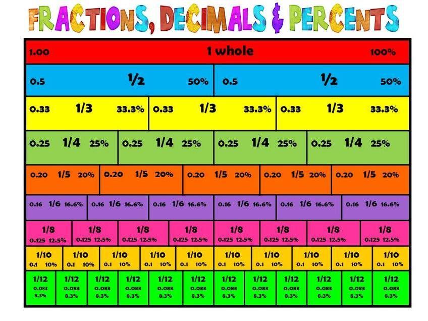 Fractions Decimals Percents Edm Teacher Blog  Fractions