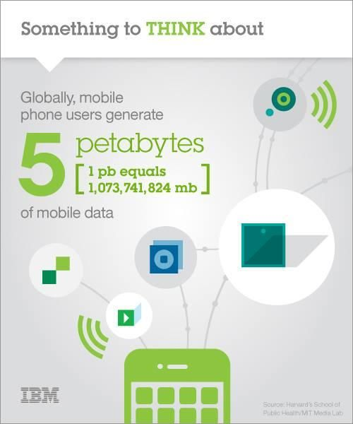 Global Media Users: Mobile Phone Users Generate Over 5 Petabytes Of Data Daily