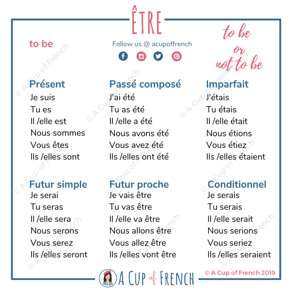 The Verb Etre Is Very Important To Know Because It Is Very Often Used And You Need It To Conjugate S In 2020 French Language Lessons French Flashcards French Classroom