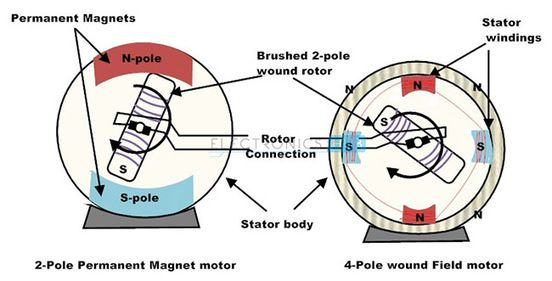 4 pole brushed motor wire diagrams dc motor types - brushed, brushless and dc servo motor ...