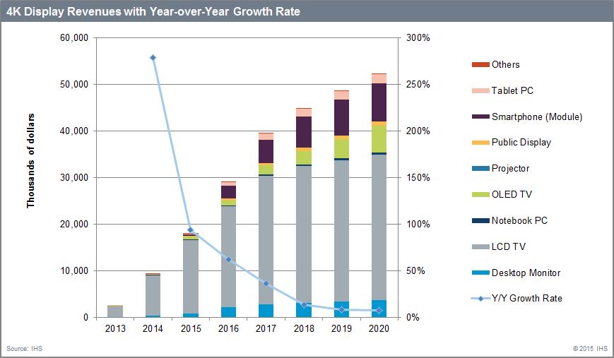 4K TV sales growth statistics from IHS | 4K video | Pinterest | 4k ...