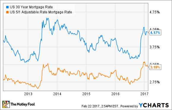 Us 30 Year Mortgage Rate Chart 30 Year Mortgage Mortgage Rates Jumbo Mortgage