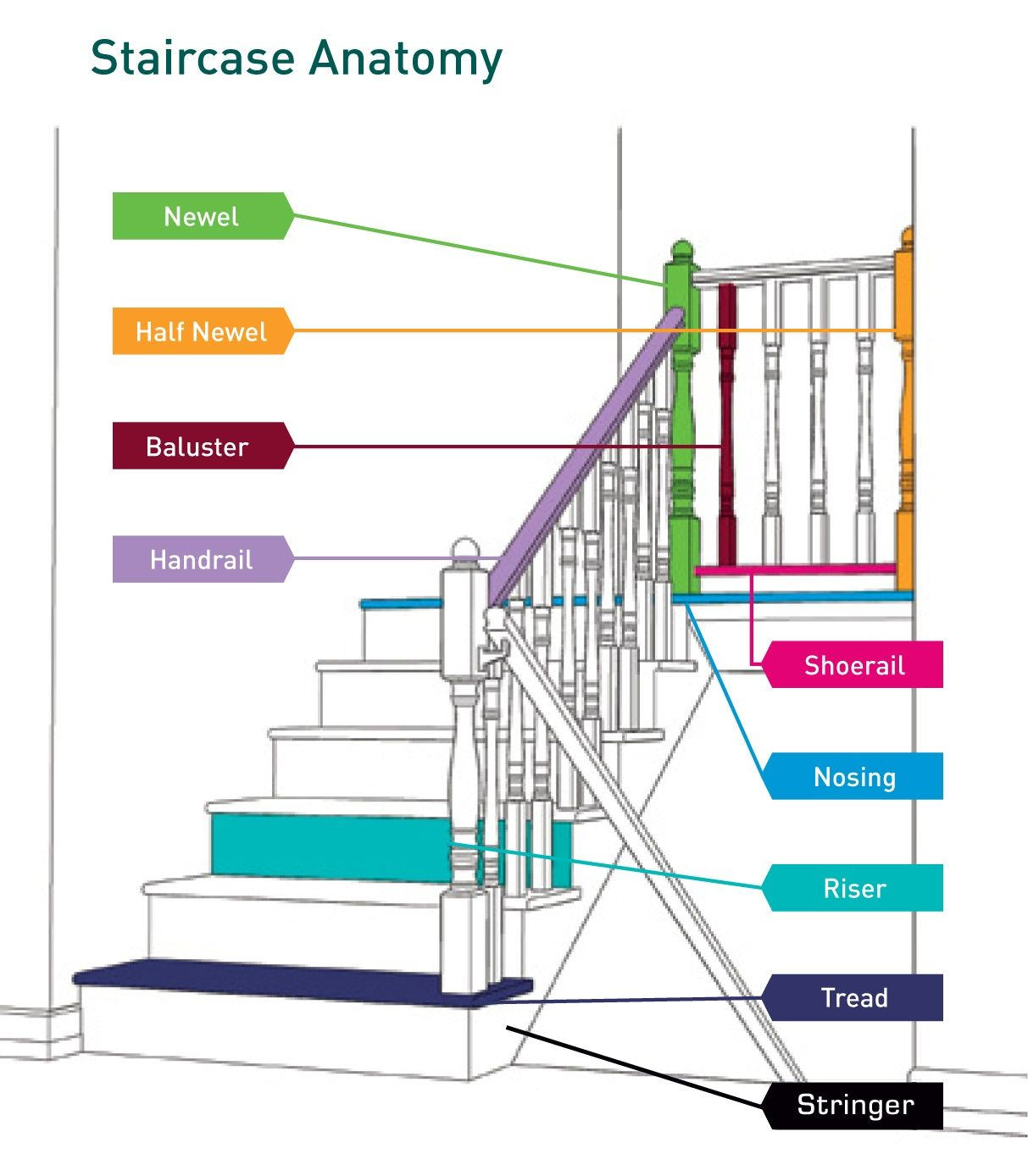 perfect stair railing parts inspiring ideas luxury diagram of stair ...