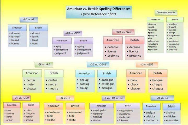 American Vs British Spelling Differences British Spelling