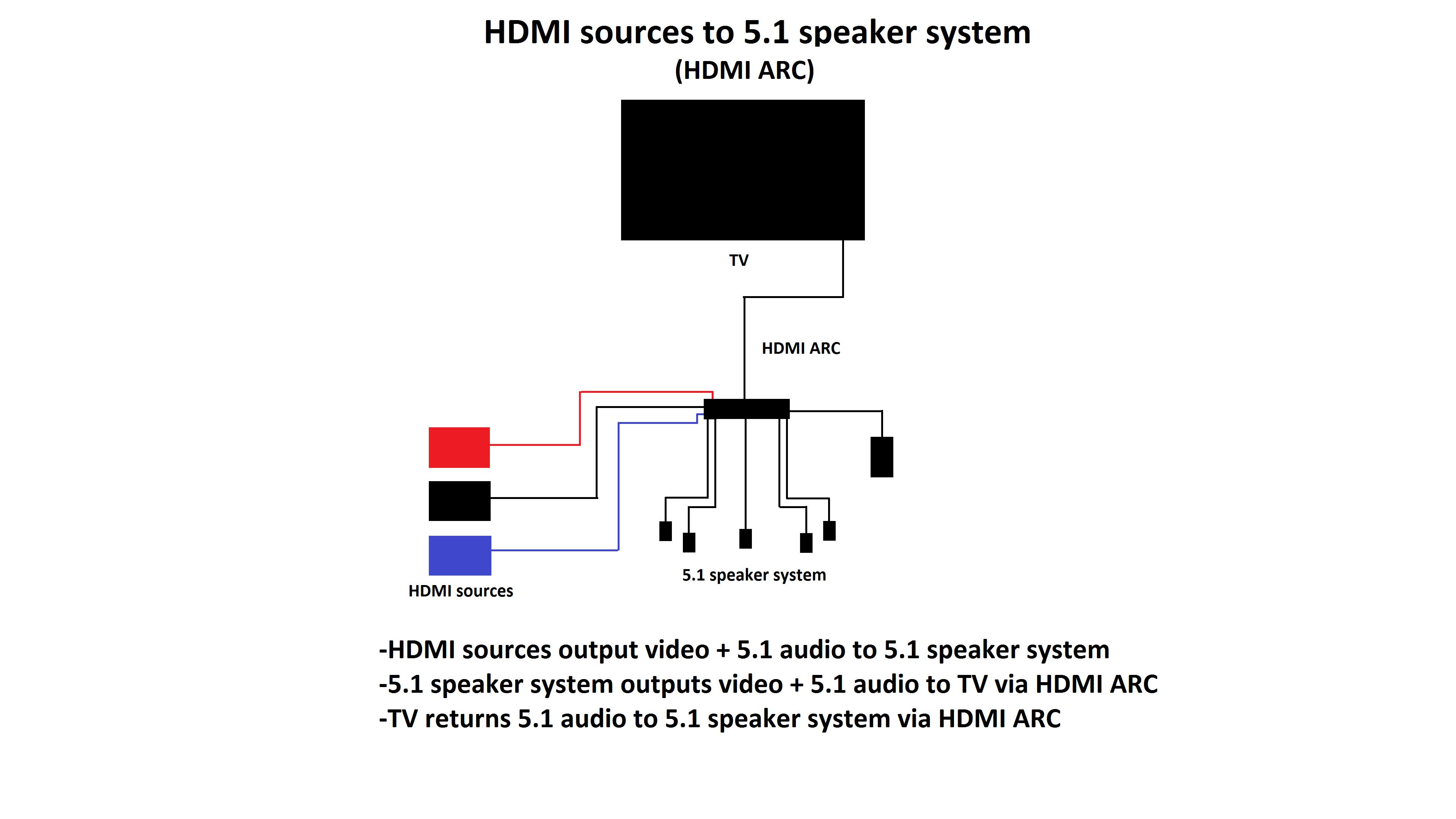 setups that take advantage of a TV's 5.1 audio output and