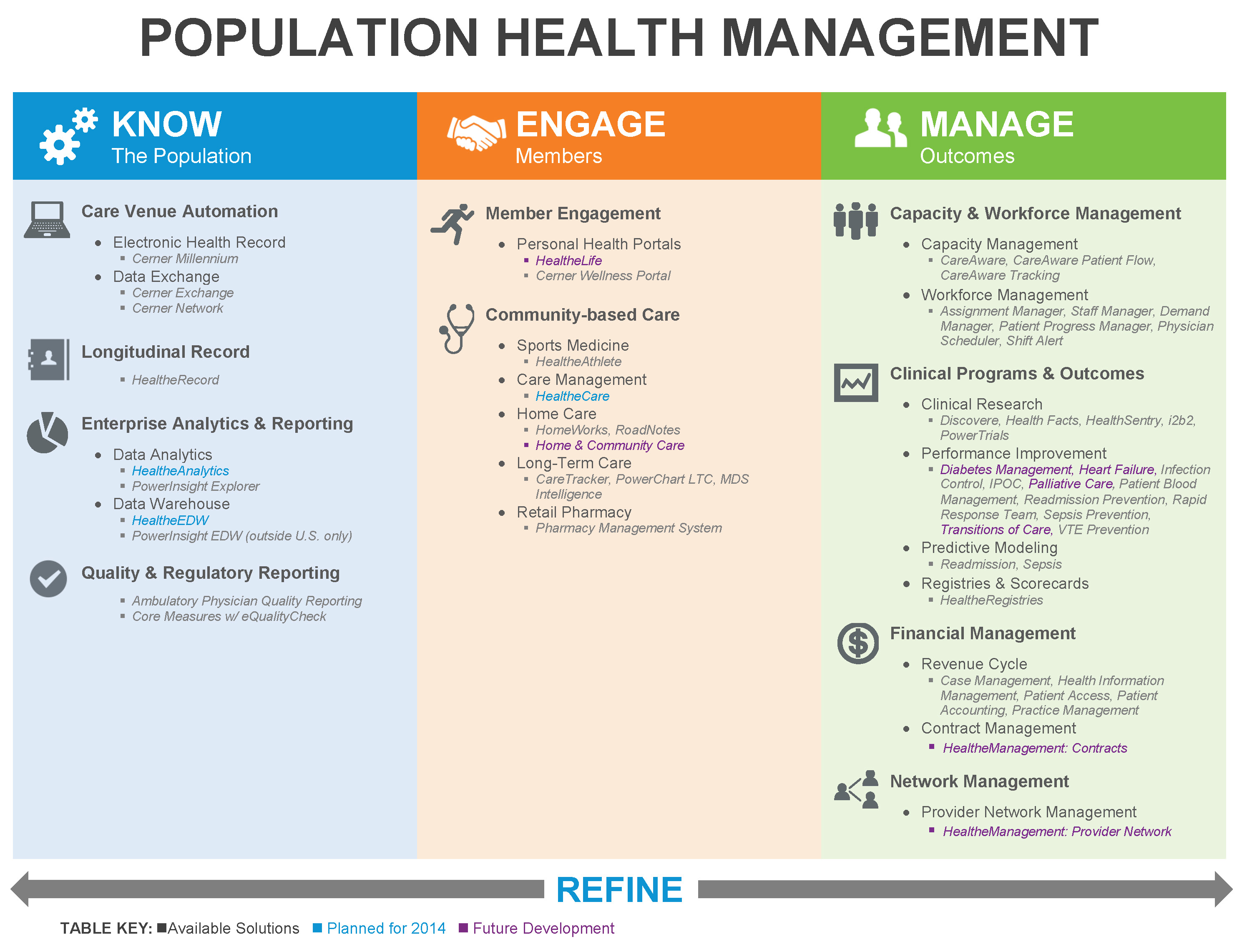 Cerner Health Emr Population Health Management Population Health Management Healthcare Technology Electronic Health Records