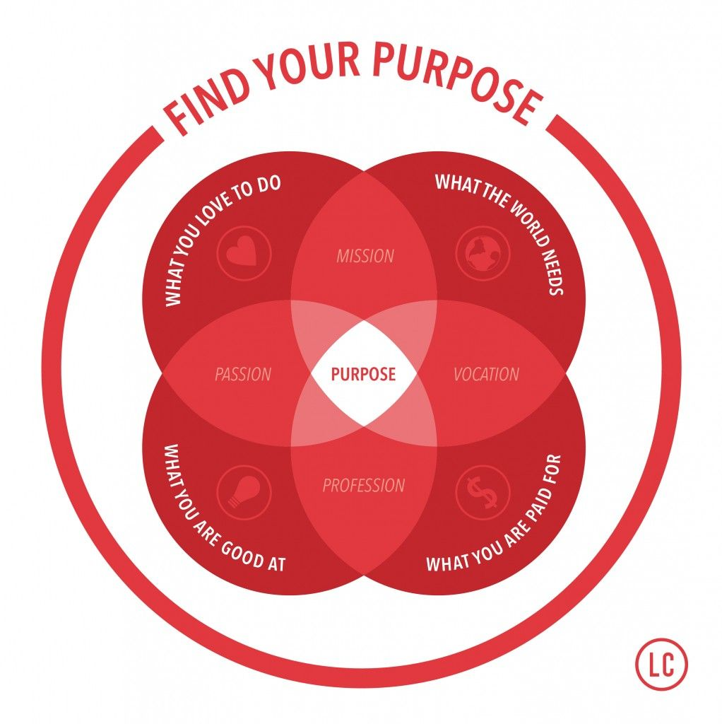 Image result for venn diagram passion purpose | Productivity ...