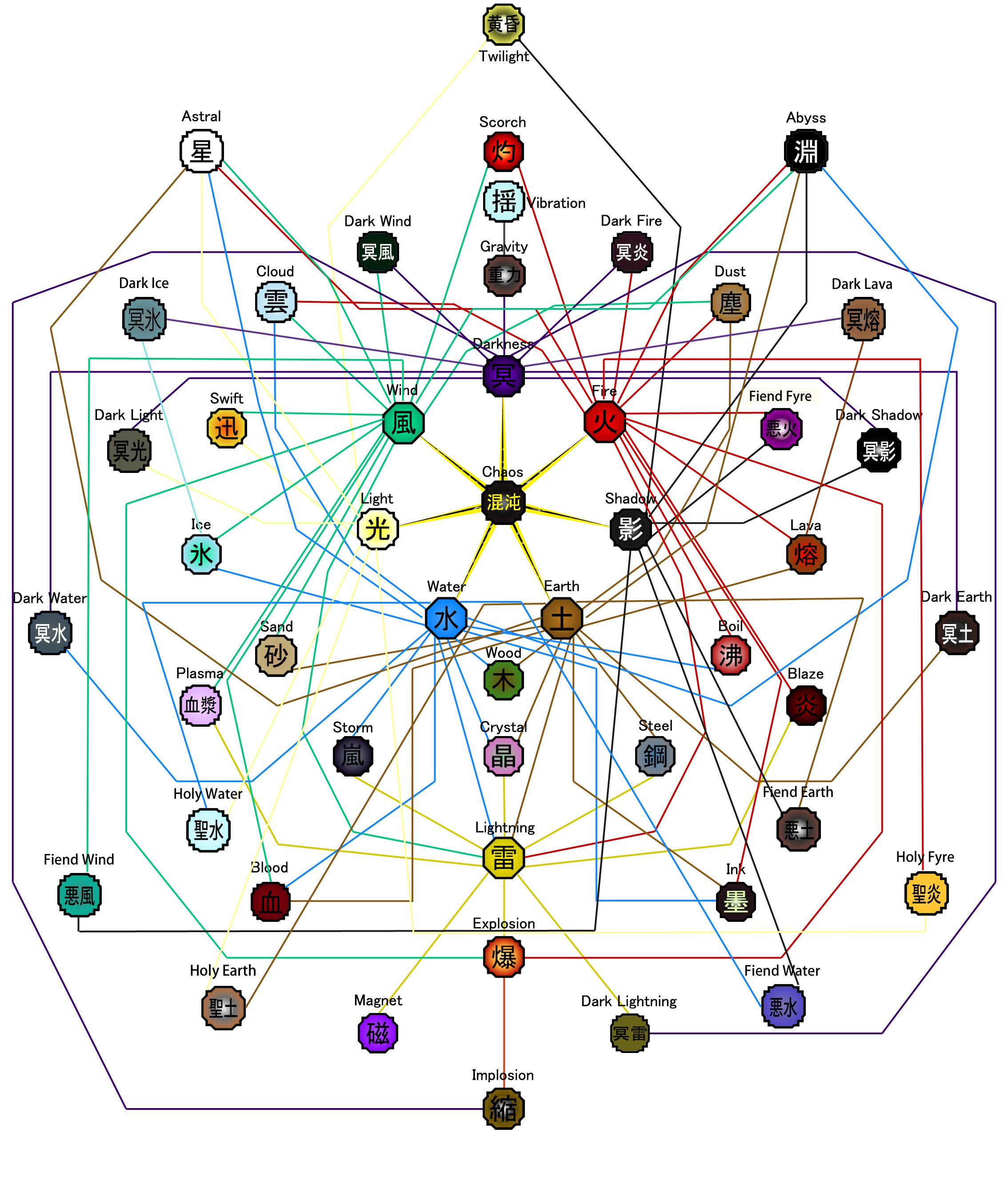 Naruto Elements Combination   Elemental Combinations 2 6 by
