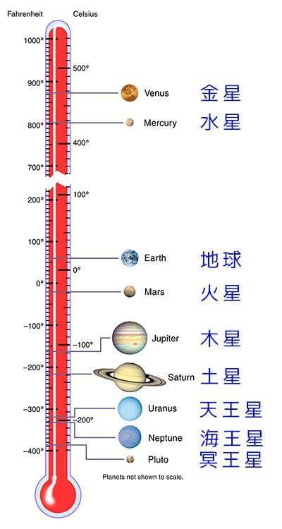 惑星の表面の平均温度01 画像あり 生物科学 中学受験 数学 勉強