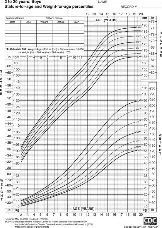 Boys Growth Chart Height And Weight Ages 2 20 Adam Pinterest