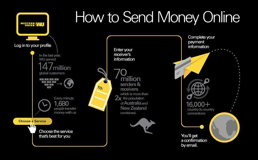 How To Send Money Online Infographic