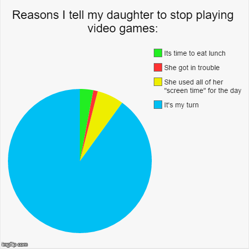 I Made This Pie Chart Because My Yo And I Both Love Minecraft
