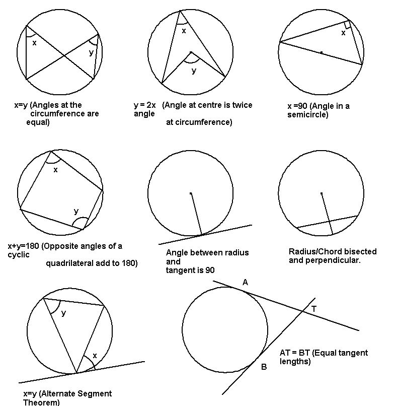 circle theorems geometry - Google Search | Circle Theorems ...