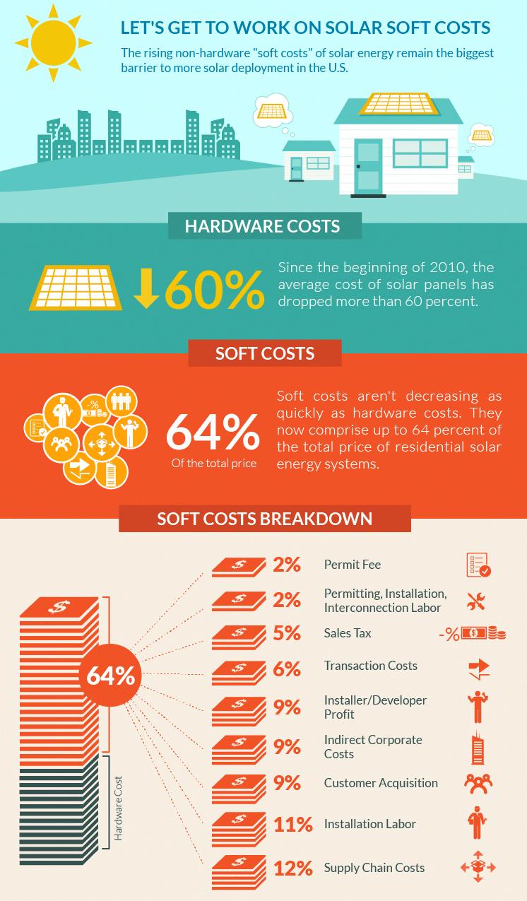 Average Solar Panel Degradation