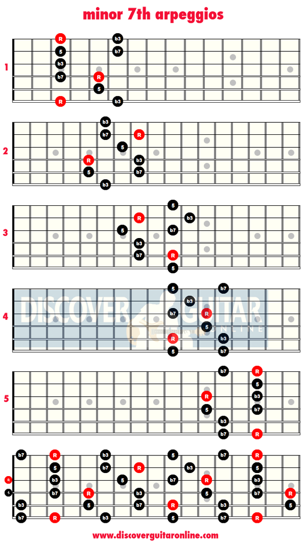 Minor 7th Arpeggios Discover Guitar Online Learn To Play Guitar