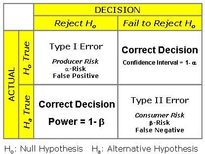 how to right a hypothesis