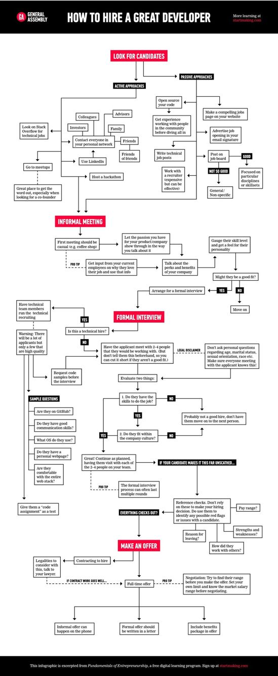Pin by Nkd Pagan on Flow Charts (With images