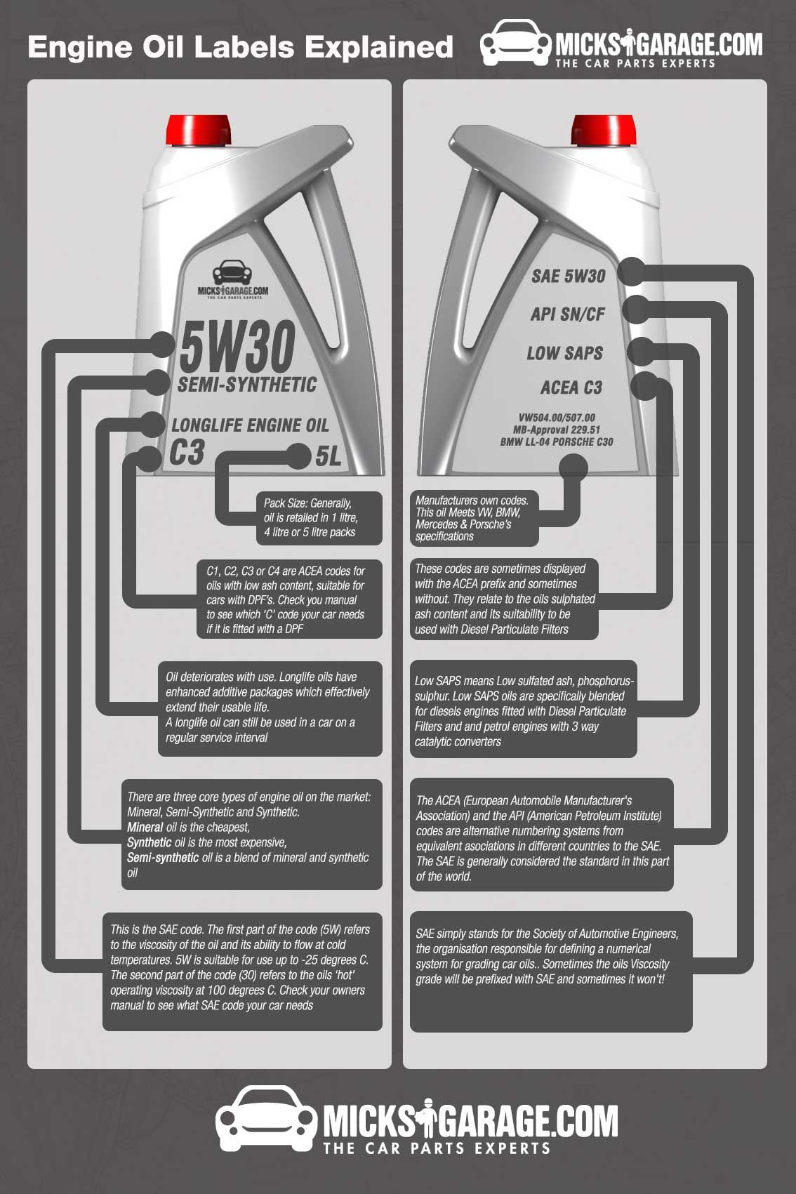 Engine oil Labels Explained. Read the full article on our blog: http ...