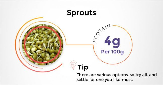 Home fitso blog protein rich foods weight gain and gain best indian protein rich diet sprouts eatclean fitfood recipes cleaneating forumfinder Image collections