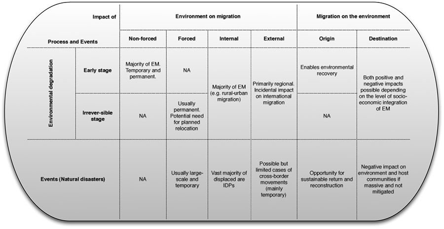 typology of risk   ... diversity in cropping systems for pest and ...