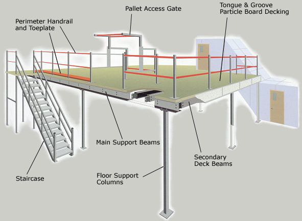 image result for wooden mezzanine floor on metal decking dream decks mezzanine floor. Black Bedroom Furniture Sets. Home Design Ideas