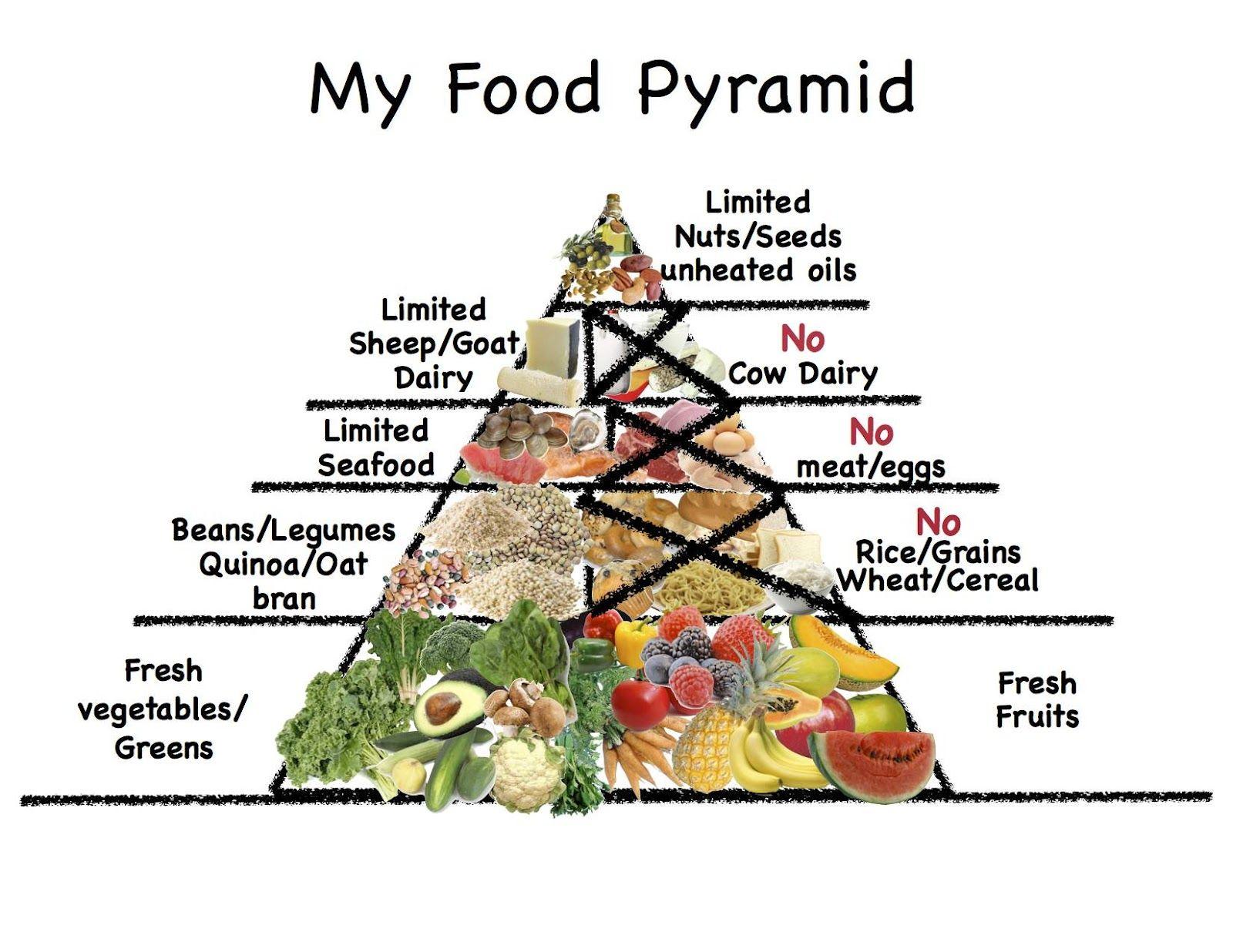 Dukan food pyramid