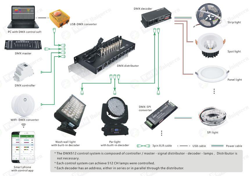 Stage Lighting Control Dmx