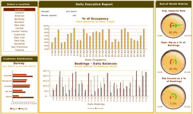 executive scorecard examples An example of business intelligence - executive report template