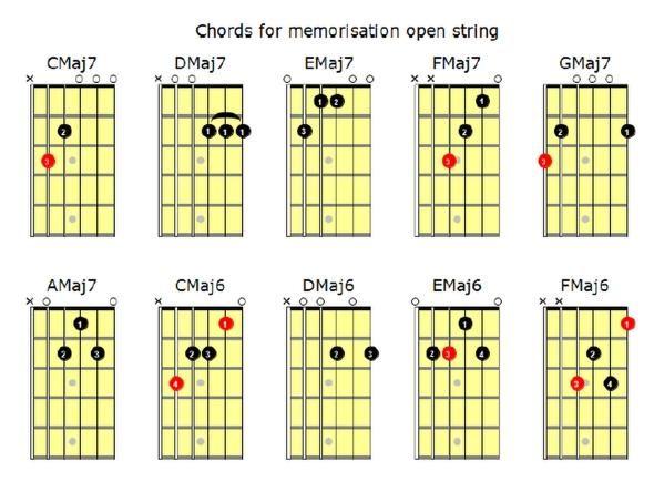 Open String Guitar Chords - Arpeggios - Scales Book - IMMEDIATE ...