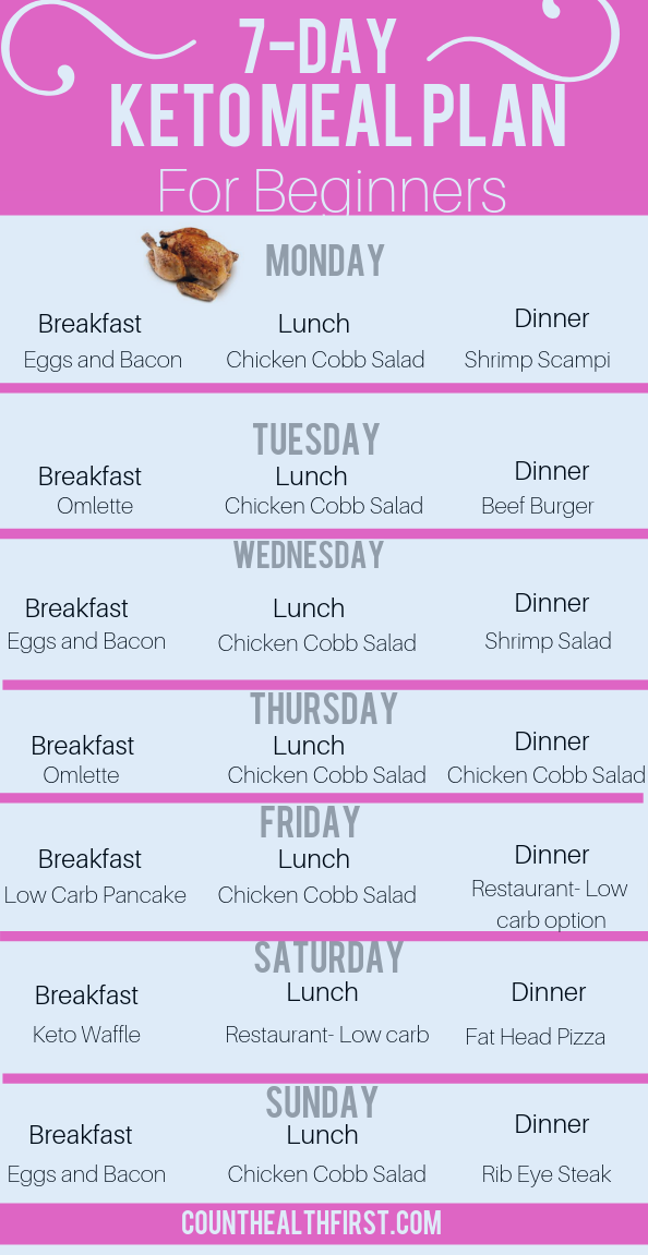 Keto Diet Week Meal Plan