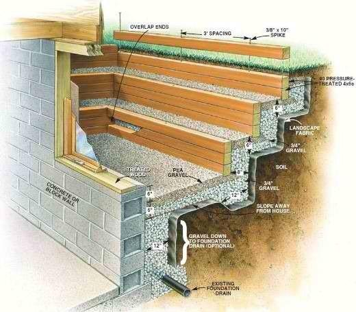 Wasser Schutz Keller Schlafzimmer