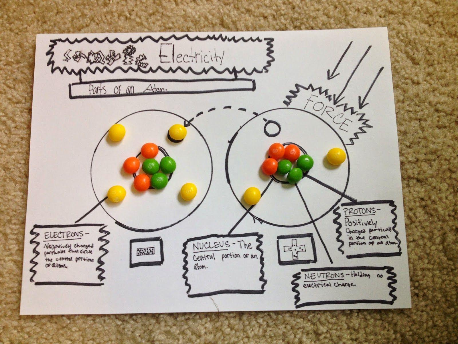 Atom Model With Skittles