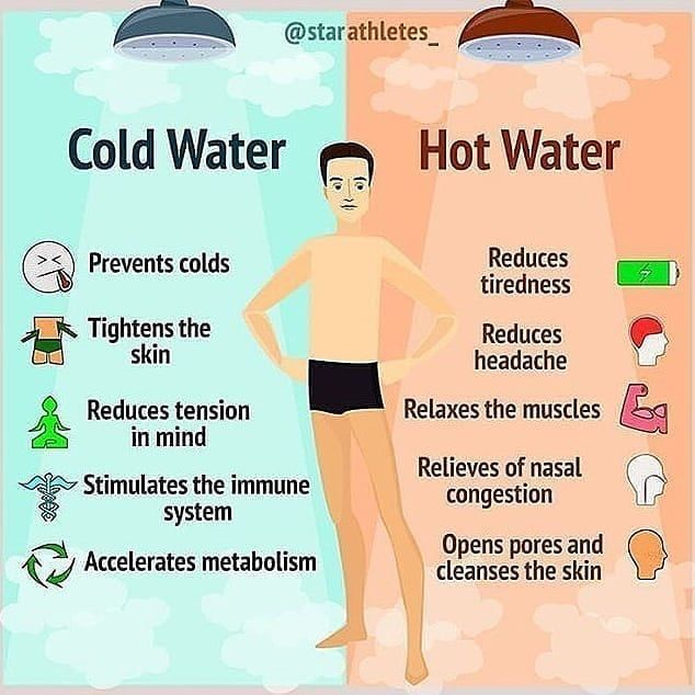 Colde water VS hot water is part of Health and nutrition -