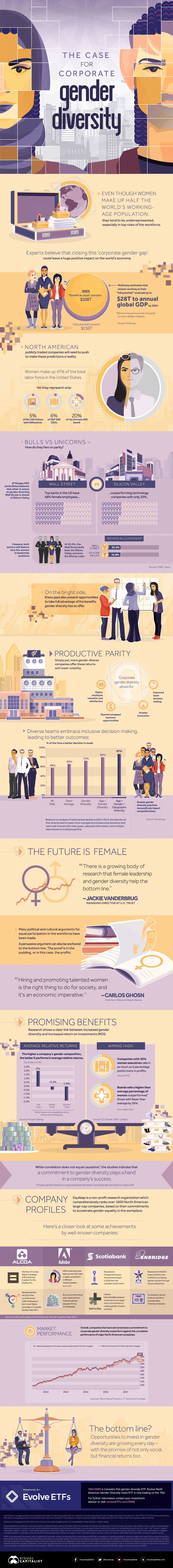 Infographic Of The Day: Gender Diversity And A Bigger Bottom Line