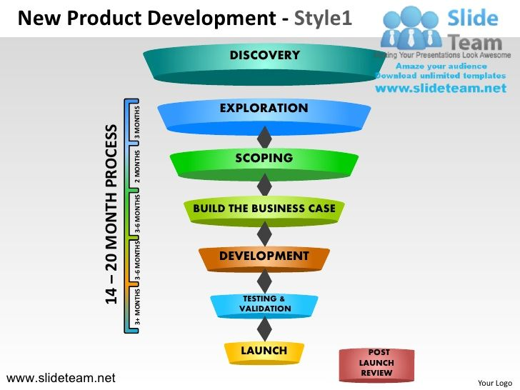 Innovation decision making new product development for Innovative product development companies