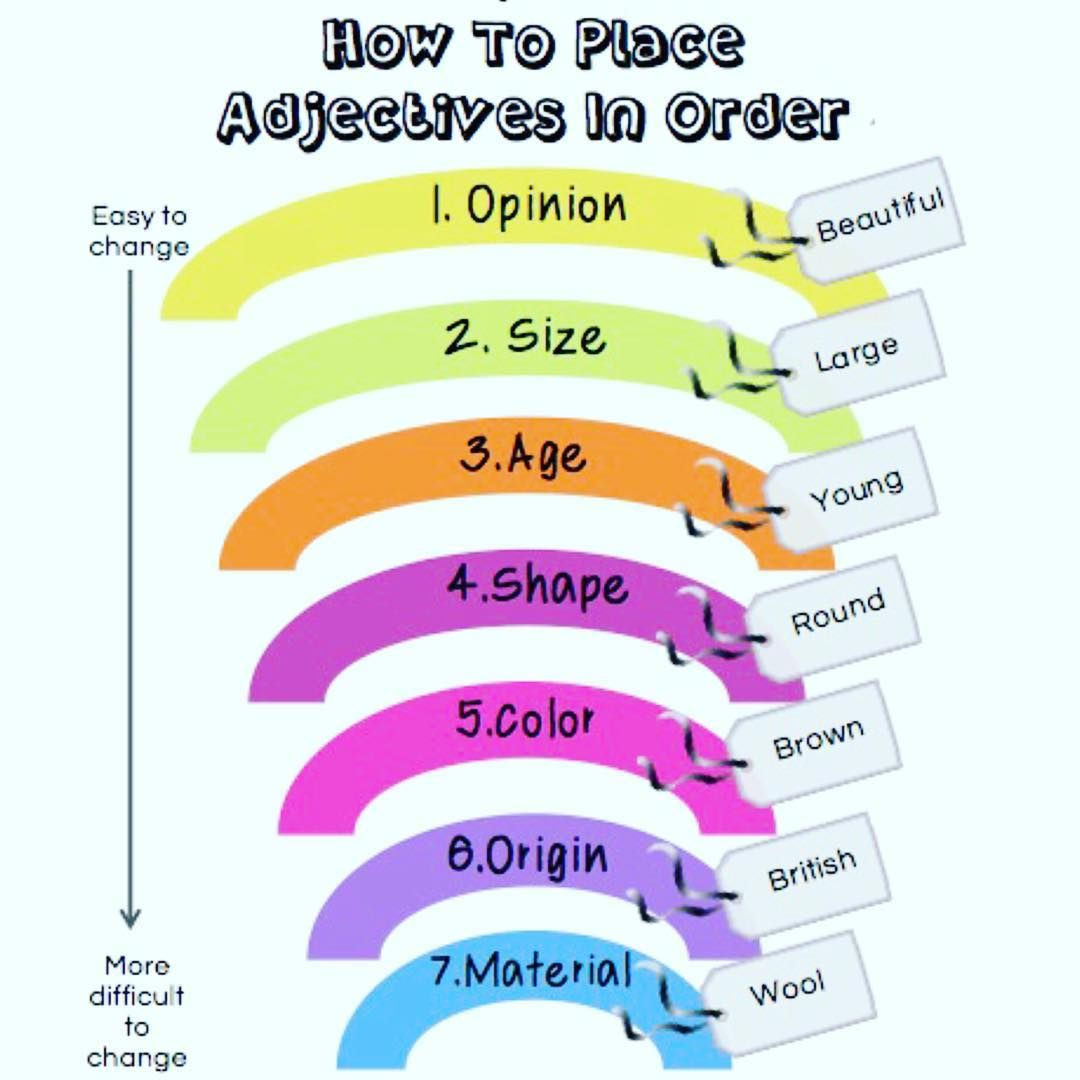 How To Place Adjectives In Order