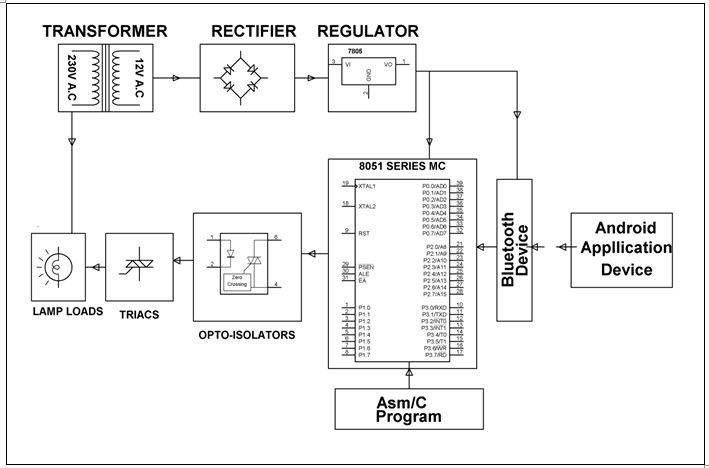 Voice Controlled Home Appliances Observers Home Automation