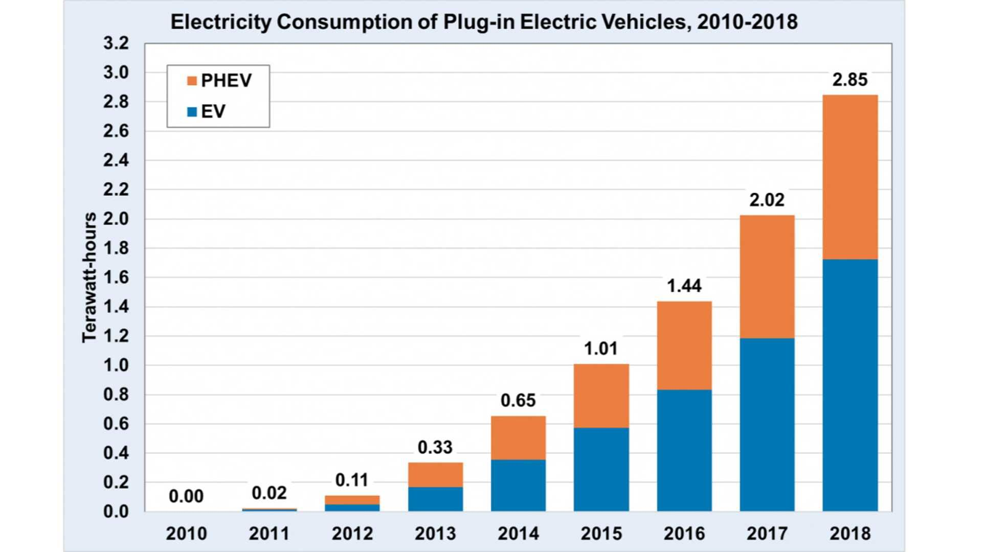 In 2018 U S Plug In Electric Cars Consumed 2 85 Twh Of