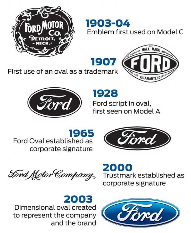 How Valuable Is A Professional Logo Design With Images Ford