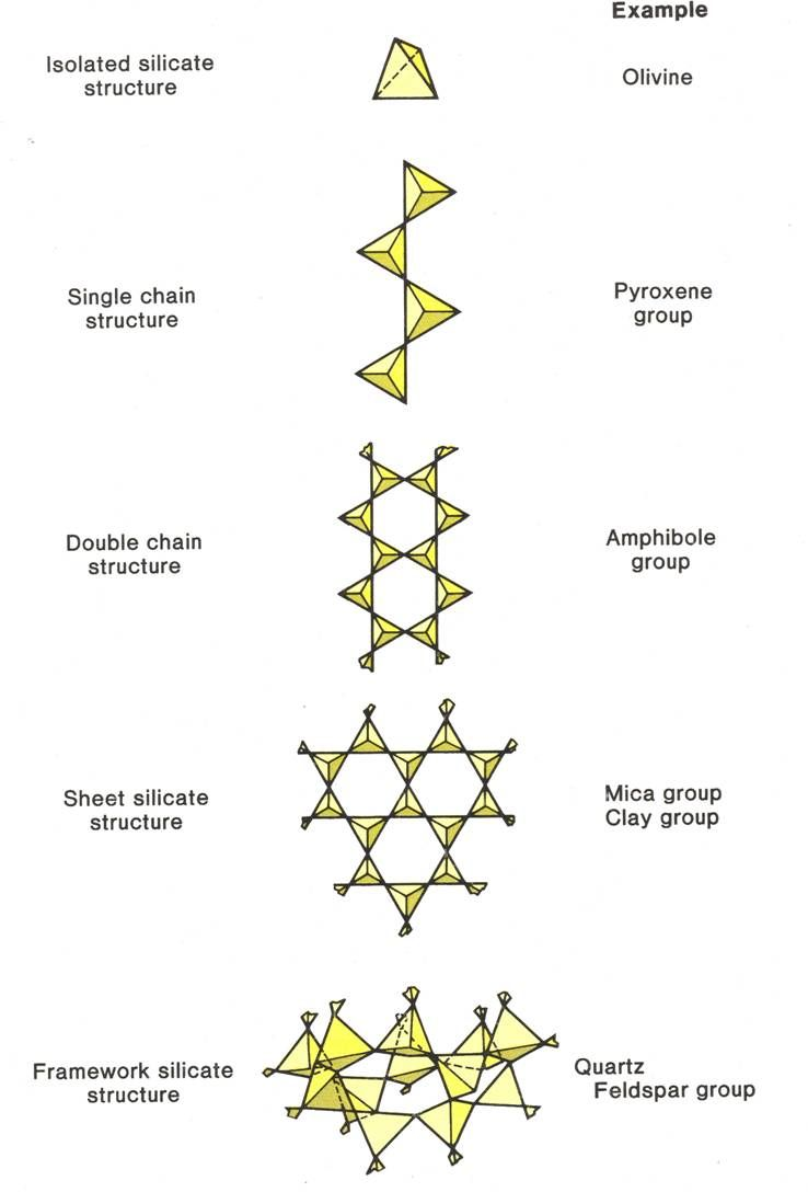 Silicate structures | Mineralogy, Geology, Rocks and minerals