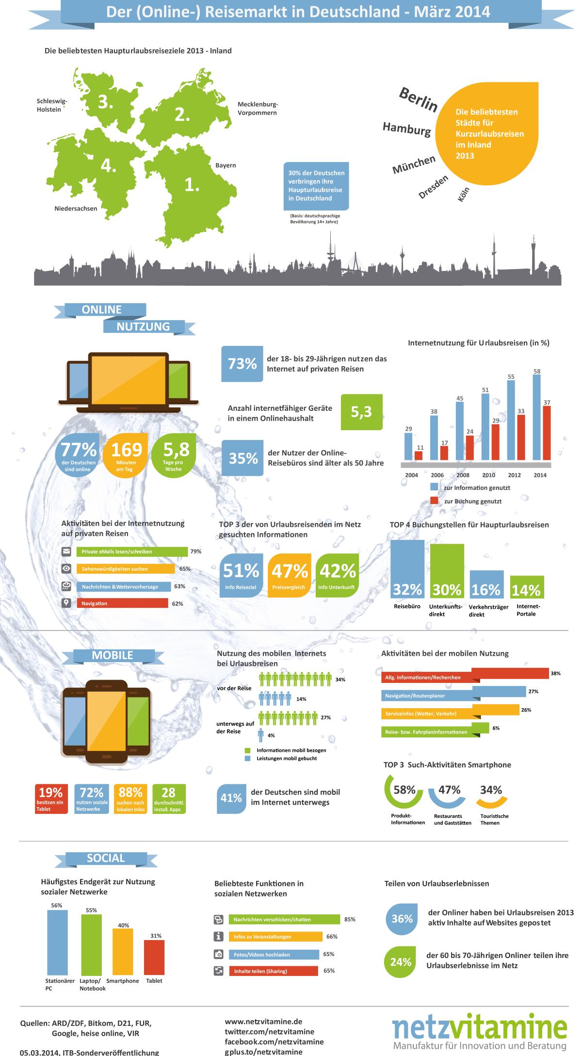 Infografik: Der deutsche (Online-) Reisemarkt im März 2014