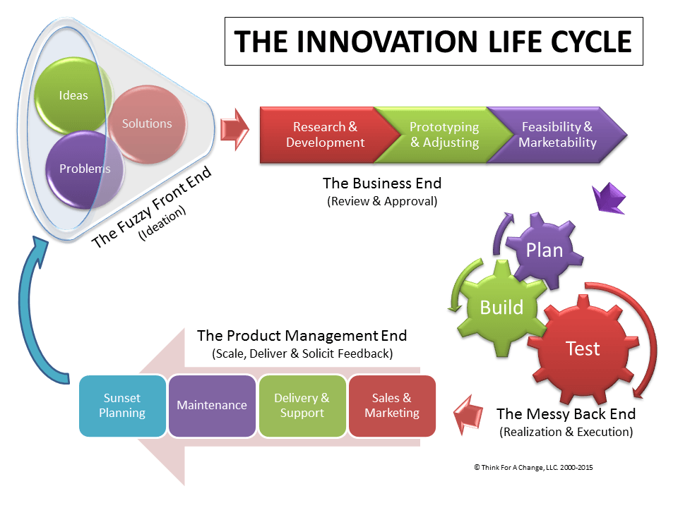 Image result for innovation lifecycle work pinterest for Product innovation company