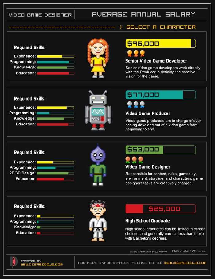 Becoming a video game designer is an attractive career to people ...