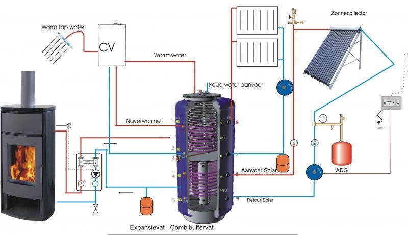 hout cv installatie  boot verwarming