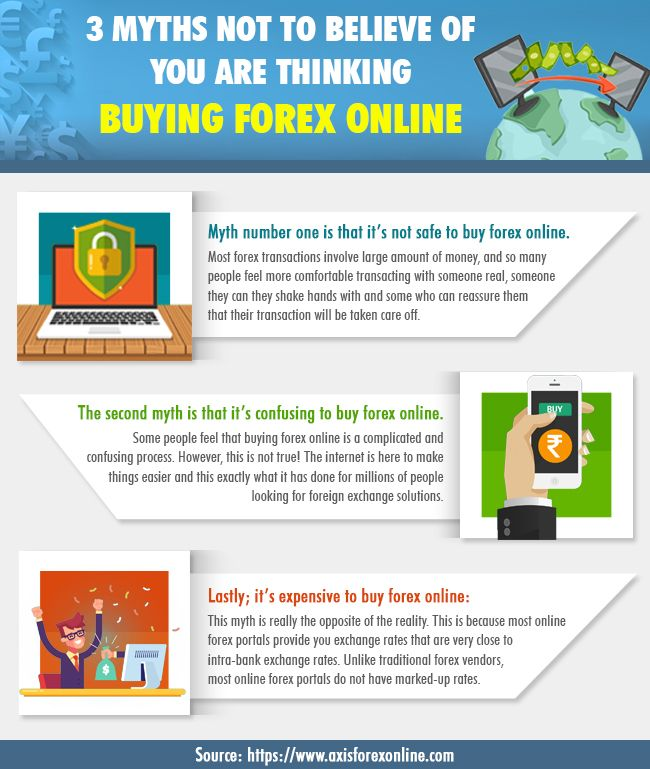 Forex Online With Axis Send Money In 100 Currencies To Any