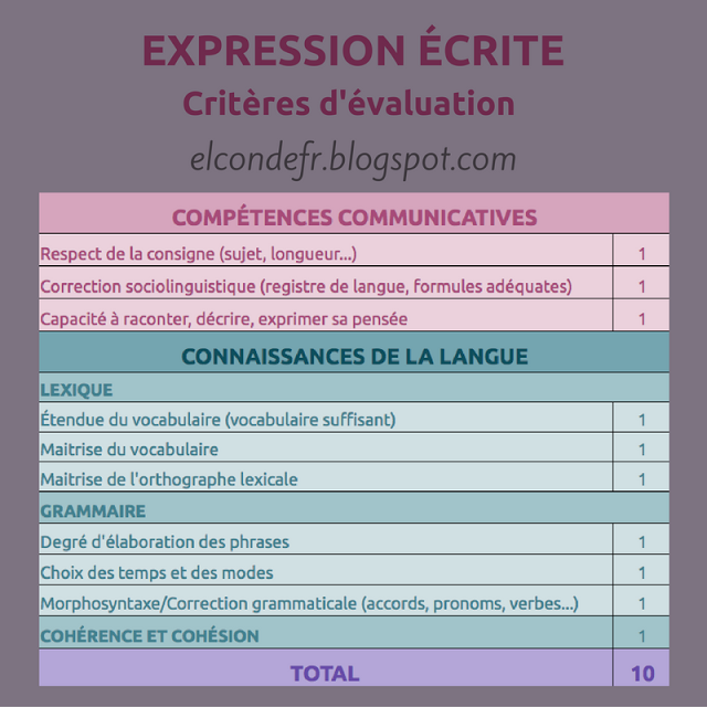 El conde fr l 39 valuation de l 39 expression crite prof valuation pinterest expression - Grille evaluation expression ecrite anglais ...